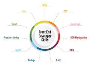 A complete list of front end developer skills