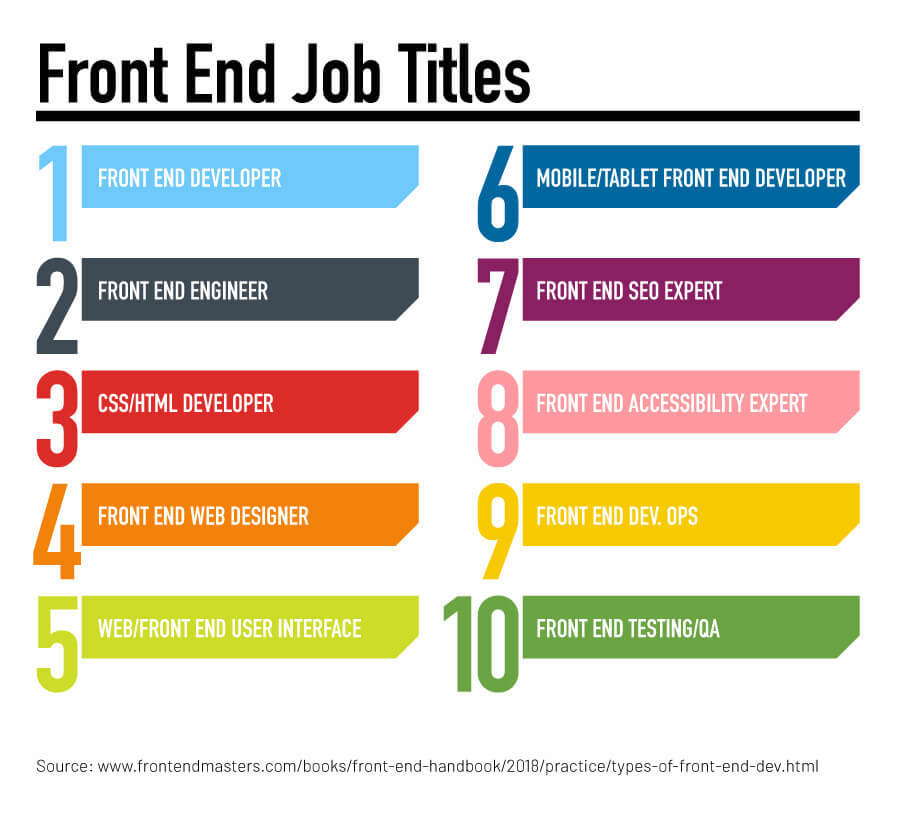 The 10 most popular front end job titles
