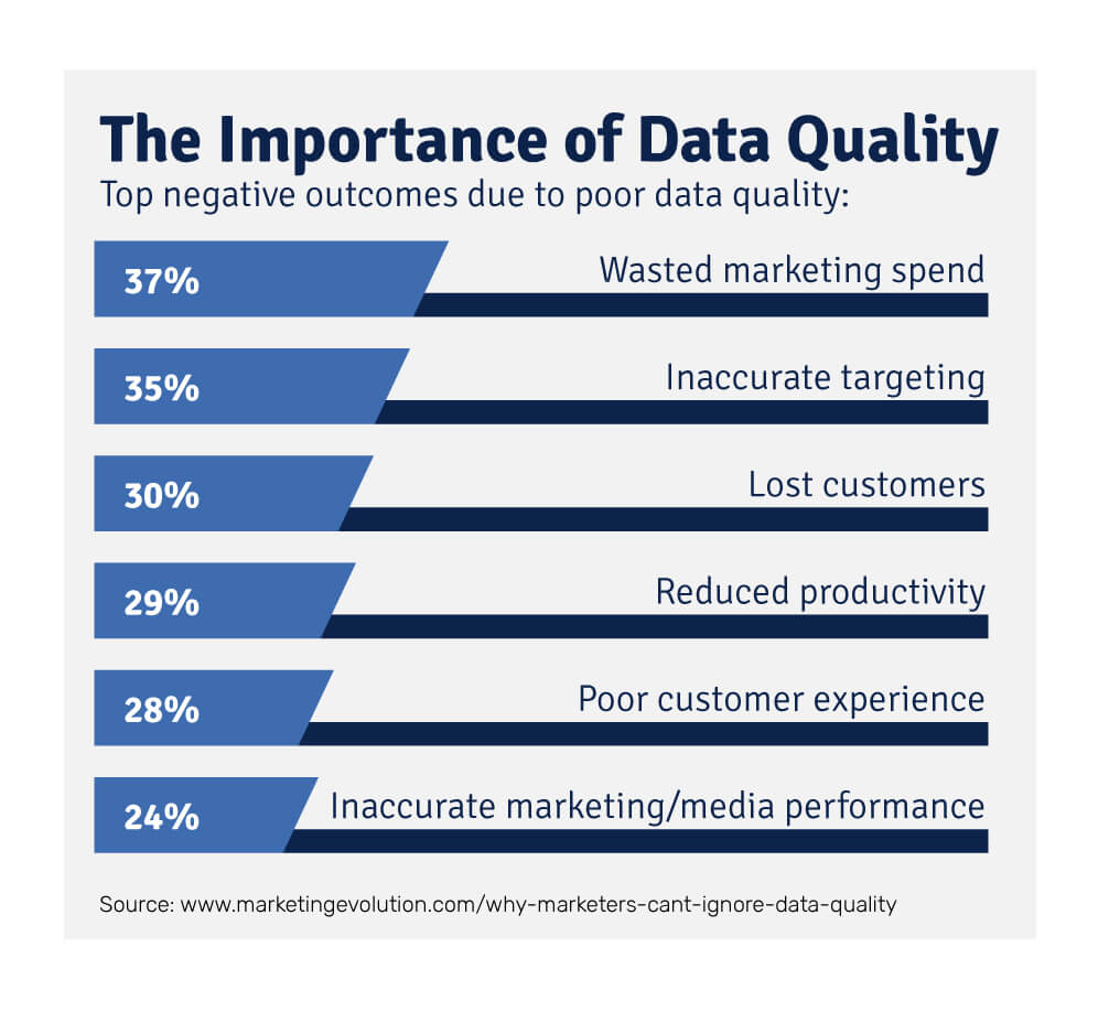 The biggest consequences of poor data quality