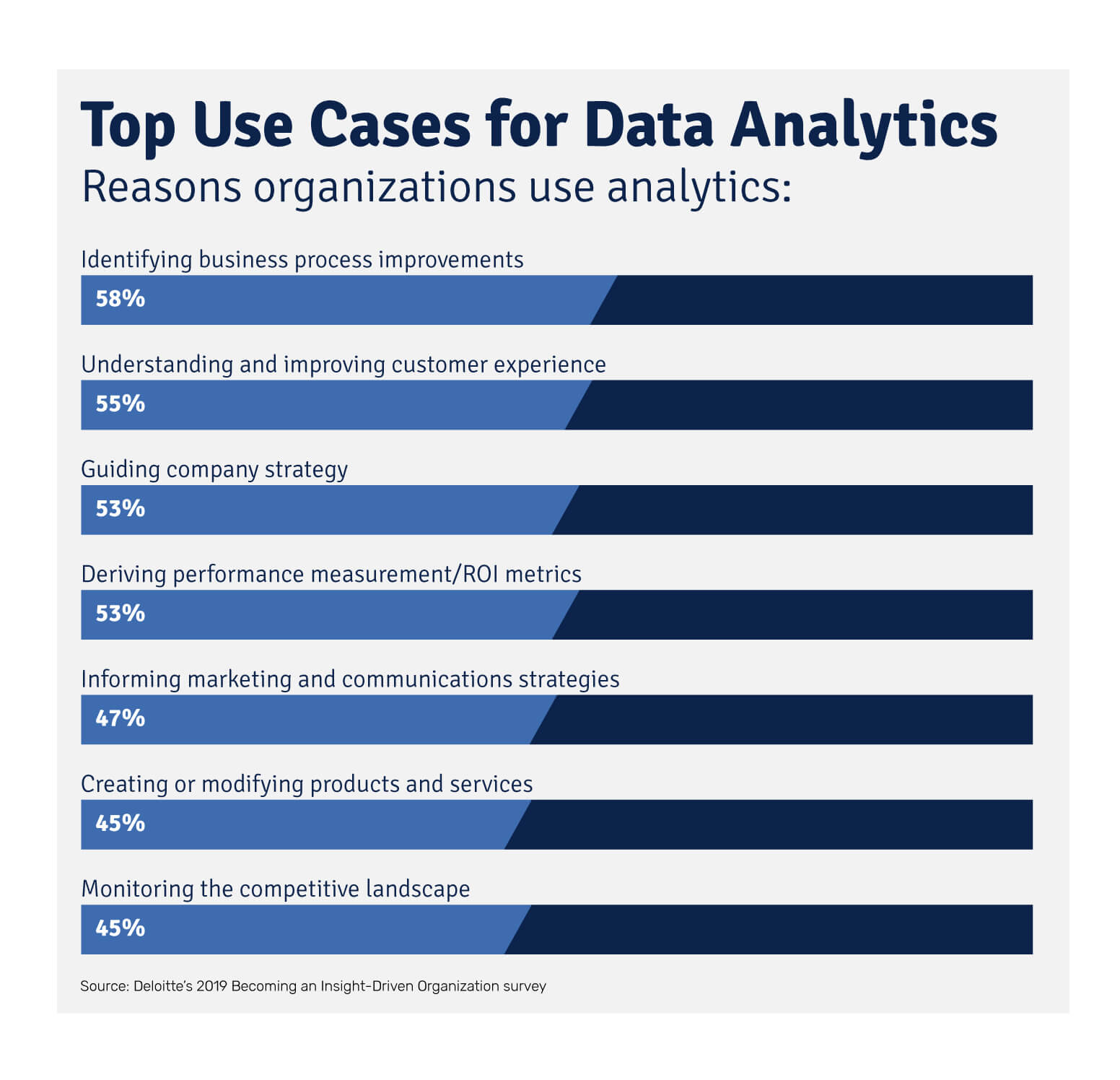Chart showing the top reasons companies use data analytics