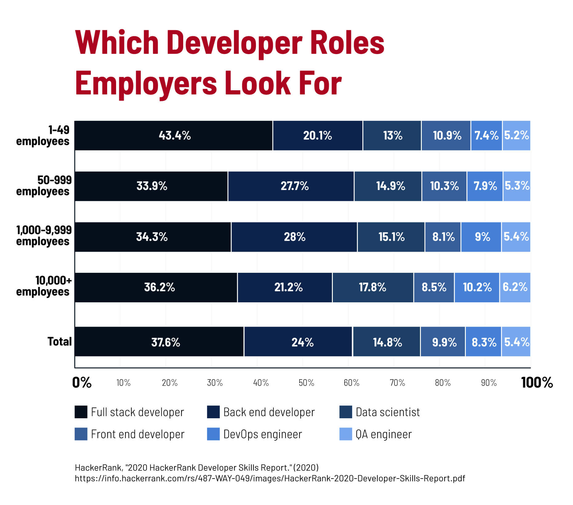 A chart showing which developer roles employers look for